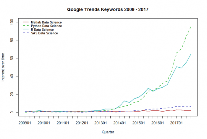 Data Science and the Success of Python and R: Evidence from Google Trends