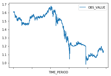 Accessing ECB Exchange Rate Data in Python