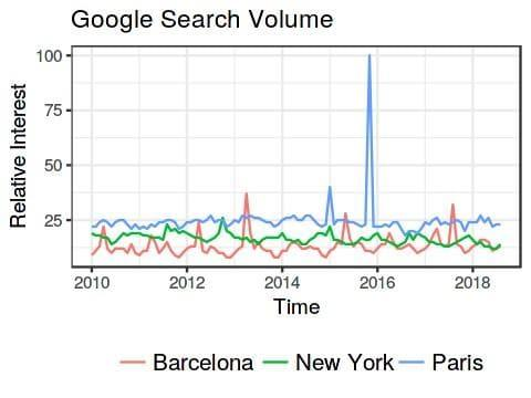 Analyzing Google Trends with R: gtrendsR