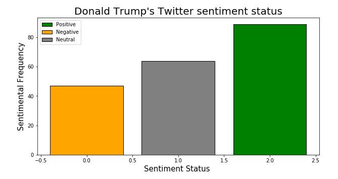 Sentiment Analysis of Trump Tweets in Python